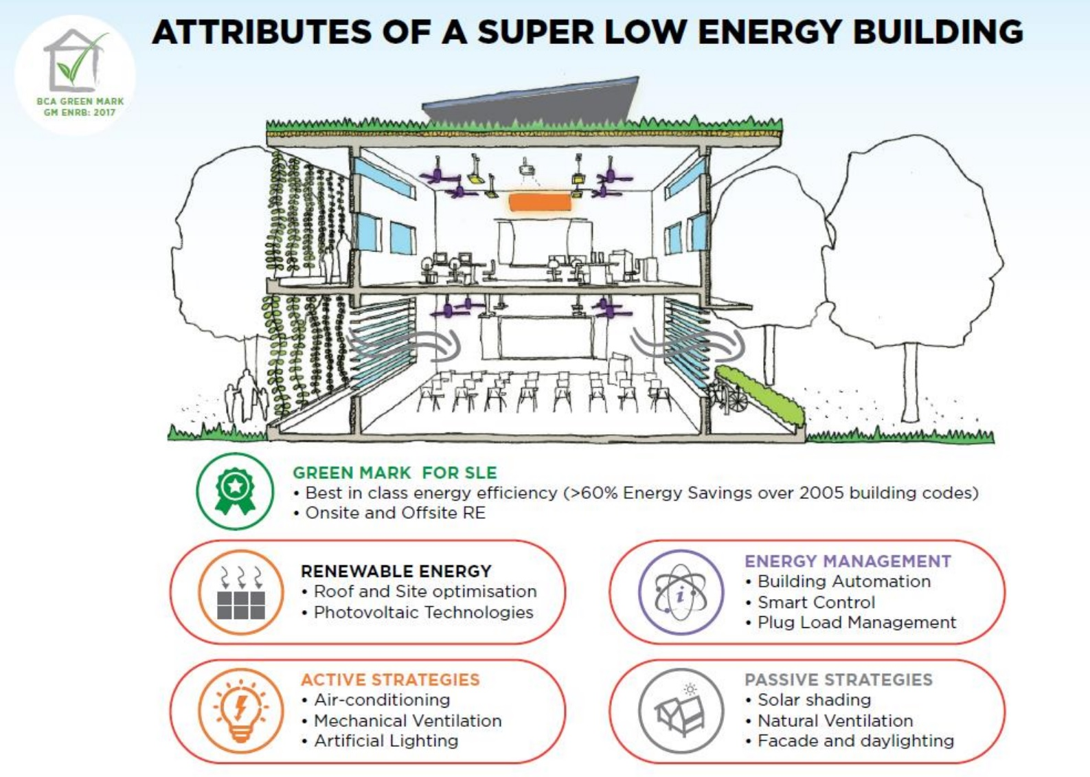 BCA Drives the Next Generation of Green Buildings - The Super Low Energy Buildings